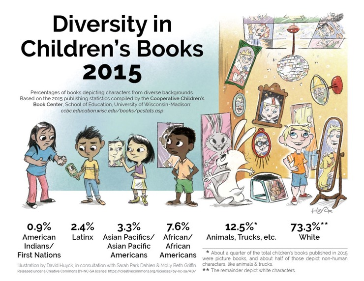 DiversityinChildren'sBooks