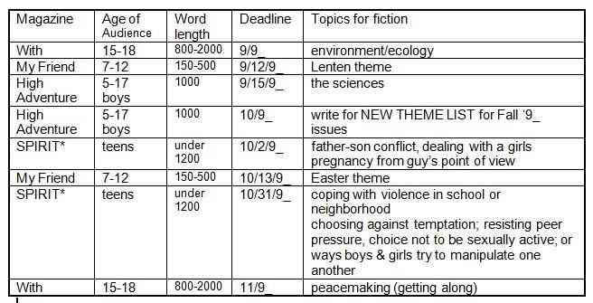 Theme list info
